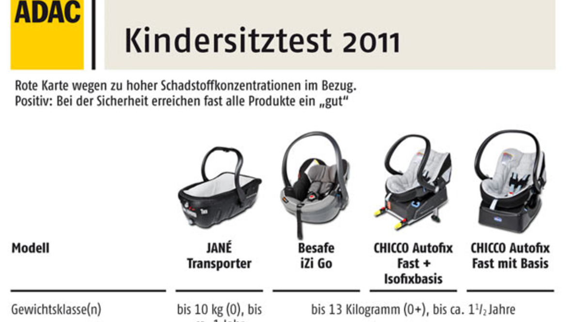 test r gt schadstoffbelastete kindersitze. Black Bedroom Furniture Sets. Home Design Ideas