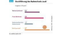 Radwechsel 2018 DAT