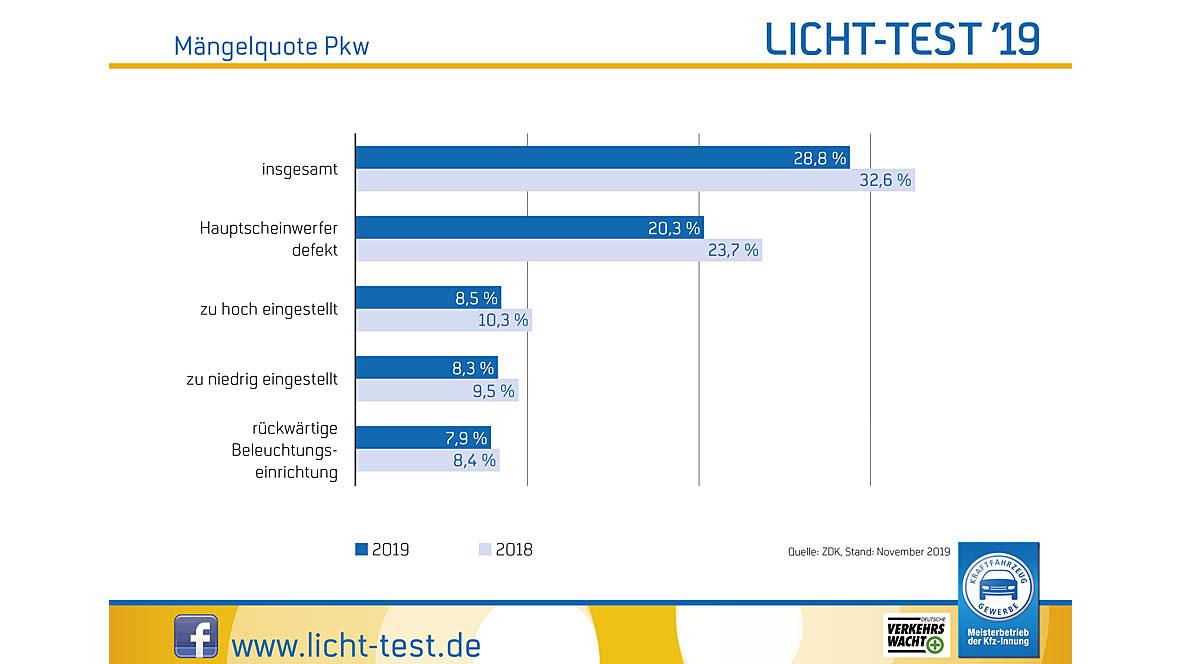 Licht-Test 2019 Mängelstatistik