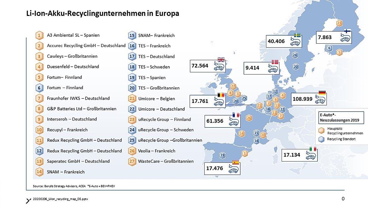 Akku-Recyclingunternehmen Europa