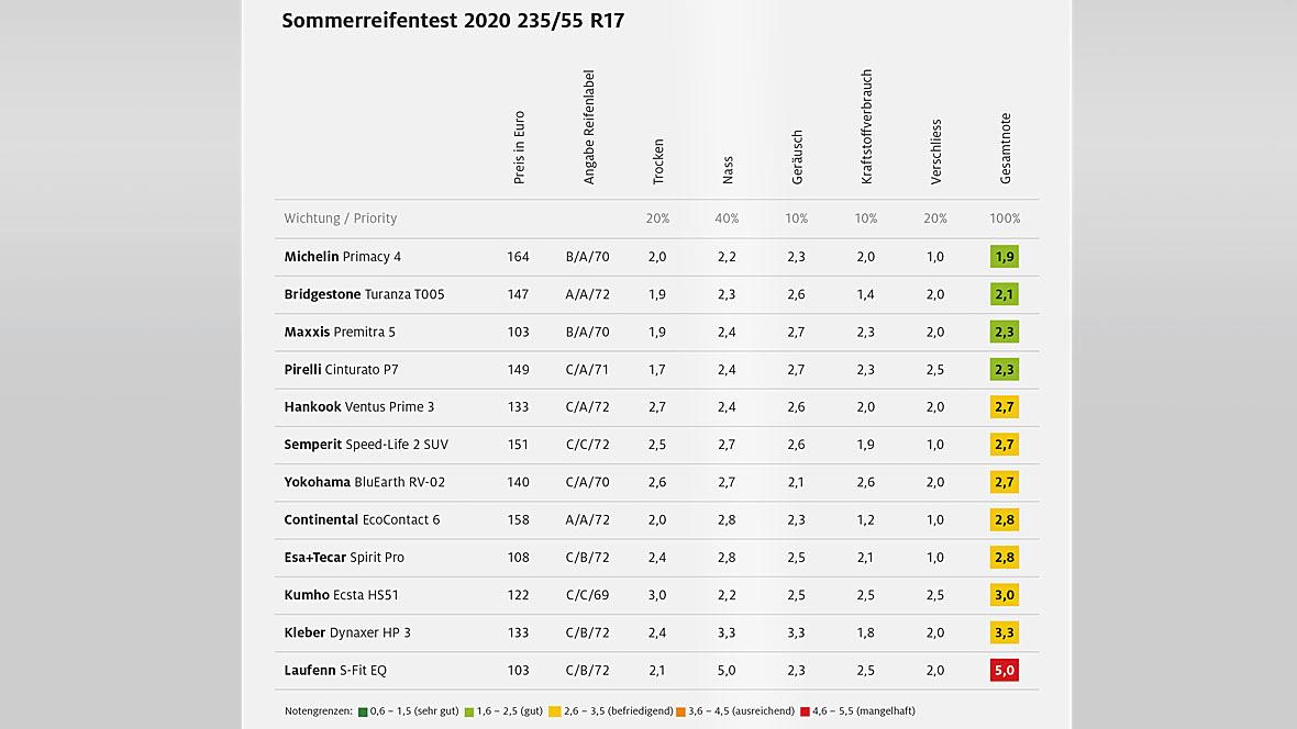 Sommerreifentest ADAC 2020 235/55 R17