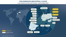 VW Industrial Cloud