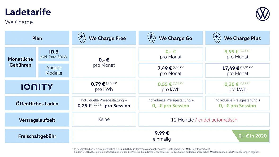VW We Charge Ladetarife