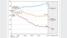 Grafik Verkehrstote